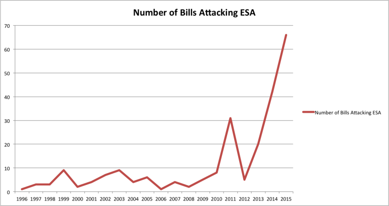 ESA Attacks